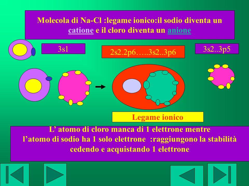 Molecola di Na-Cl :legame ionico:il sodio diventa un