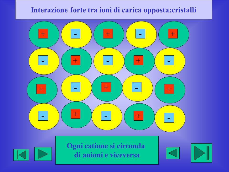 Interazione forte tra ioni di carica opposta:cristalli