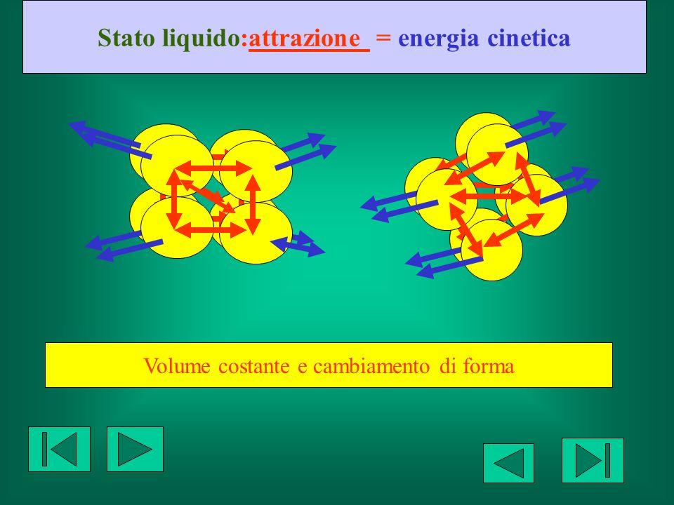 Stato liquido:attrazione = energia cinetica
