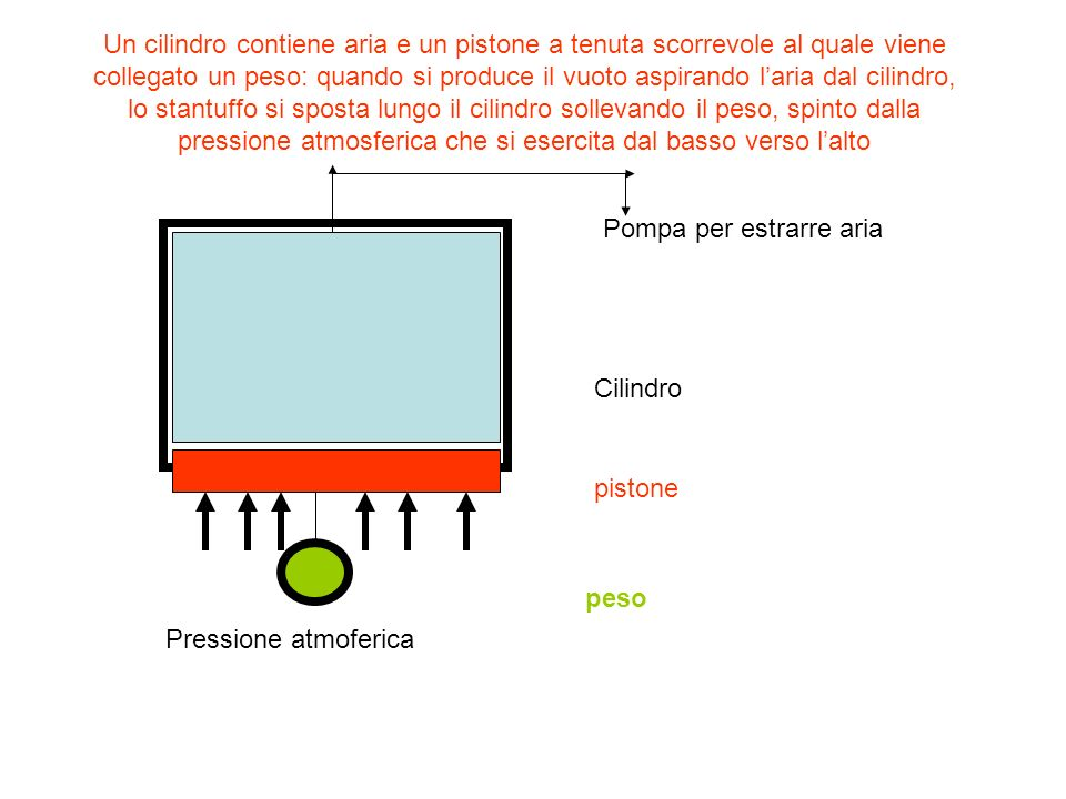 Un cilindro contiene aria e un pistone a tenuta scorrevole al quale viene collegato un peso: quando si produce il vuoto aspirando l'aria dal cilindro, lo stantuffo si sposta lungo il cilindro sollevando il peso, spinto dalla pressione atmosferica che si esercita dal basso verso l'alto