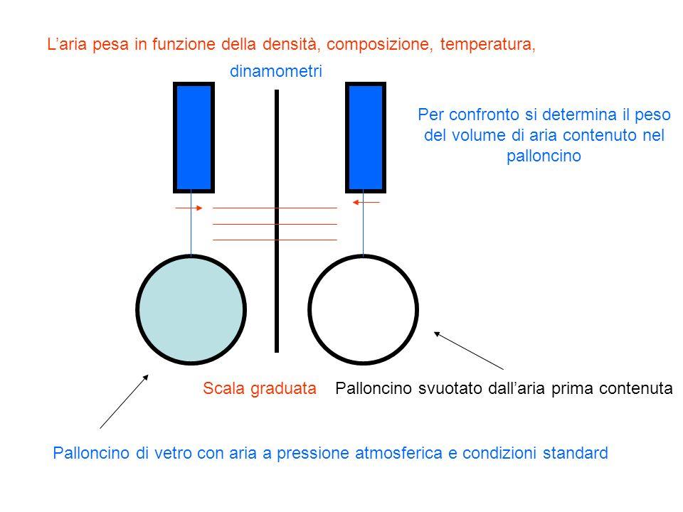 L'aria pesa in funzione della densità, composizione, temperatura,