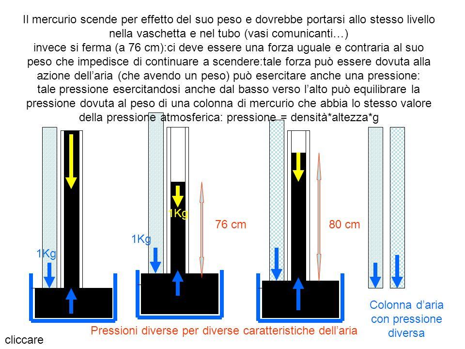 Colonna d'aria con pressione diversa