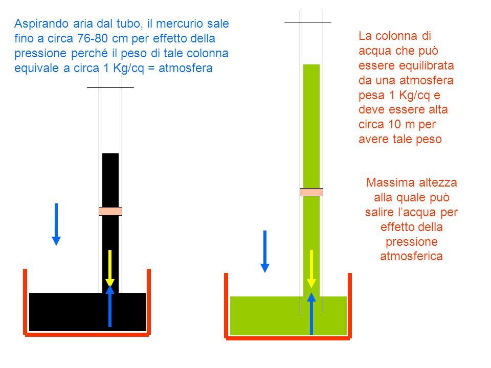 Aspirando aria dal tubo, il mercurio sale fino a circa 76-80 cm per effetto della pressione perché il peso di tale colonna equivale a circa 1 Kg/cq = atmosfera