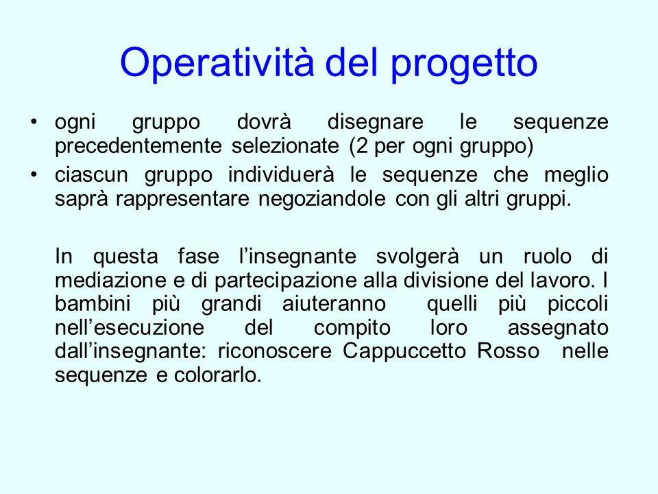 Operatività del progetto