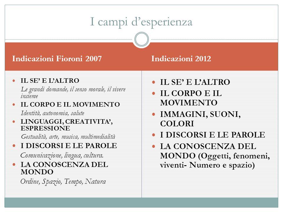 I campi d'esperienza Indicazioni Fioroni 2007 Indicazioni 2012