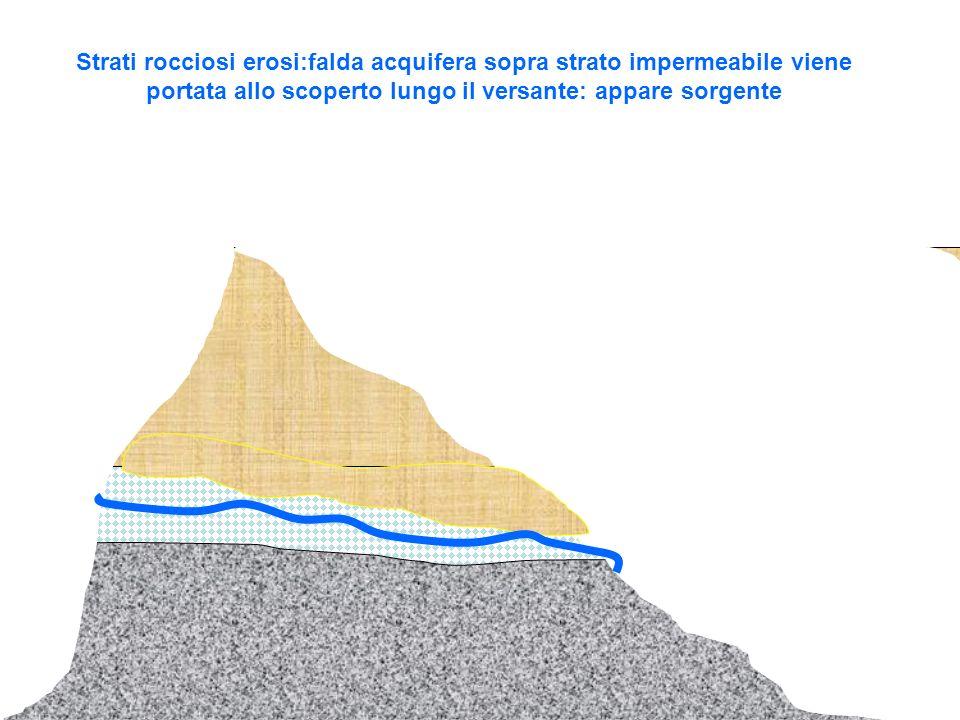 Strati rocciosi erosi:falda acquifera sopra strato impermeabile viene portata allo scoperto lungo il versante: appare sorgente