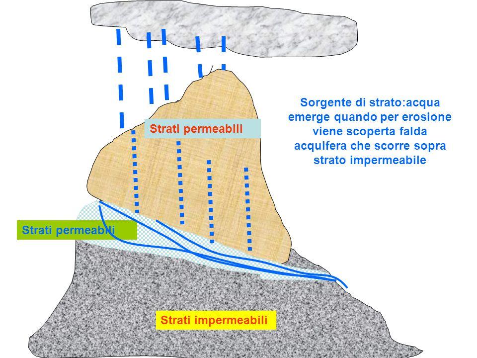 Sorgente di strato:acqua emerge quando per erosione viene scoperta falda acquifera che scorre sopra strato impermeabile
