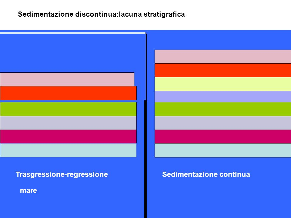 Sedimentazione discontinua:lacuna stratigrafica