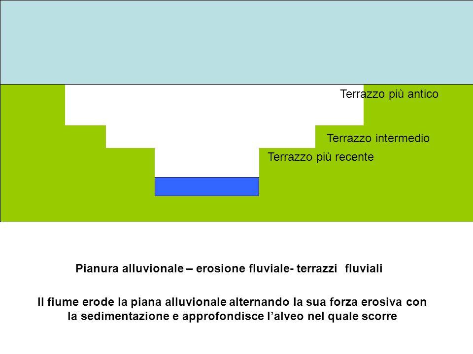 Terrazzo più antico Terrazzo intermedio. Terrazzo più recente. Pianura alluvionale – erosione fluviale- terrazzi fluviali.