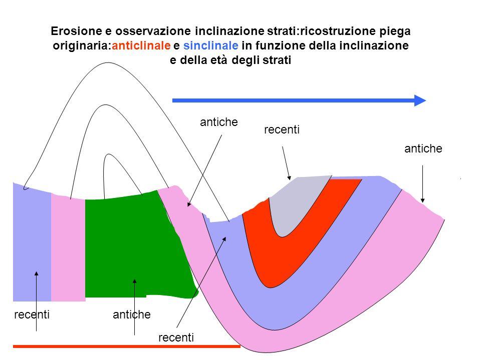 Erosione e osservazione inclinazione strati:ricostruzione piega originaria:anticlinale e sinclinale in funzione della inclinazione e della età degli strati