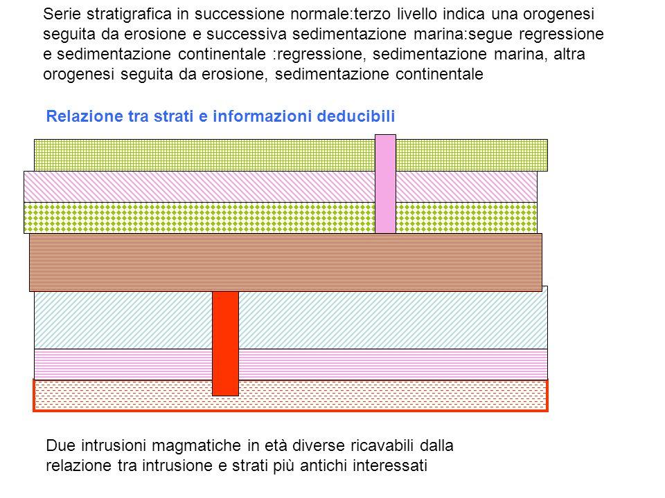 Serie stratigrafica in successione normale:terzo livello indica una orogenesi seguita da erosione e successiva sedimentazione marina:segue regressione e sedimentazione continentale :regressione, sedimentazione marina, altra orogenesi seguita da erosione, sedimentazione continentale
