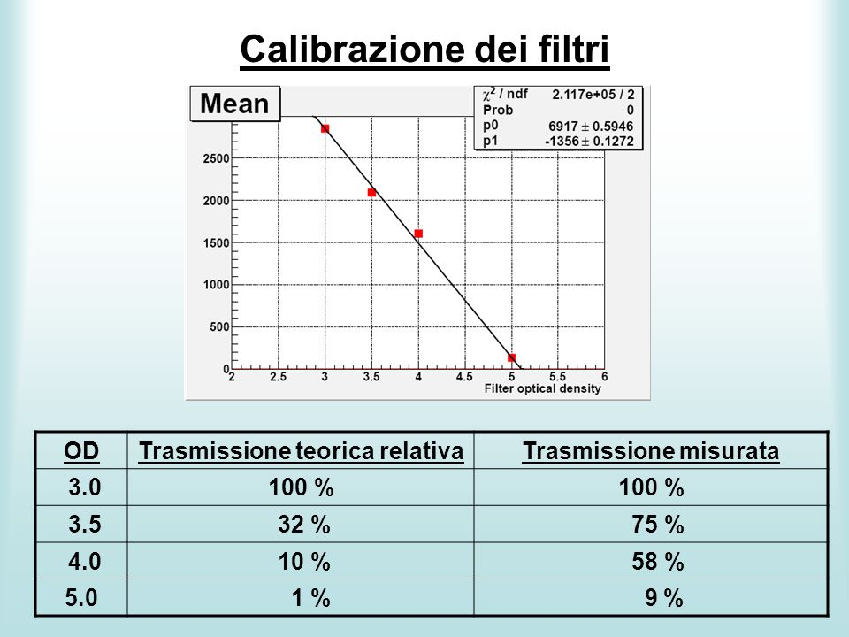 Calibrazione dei filtri
