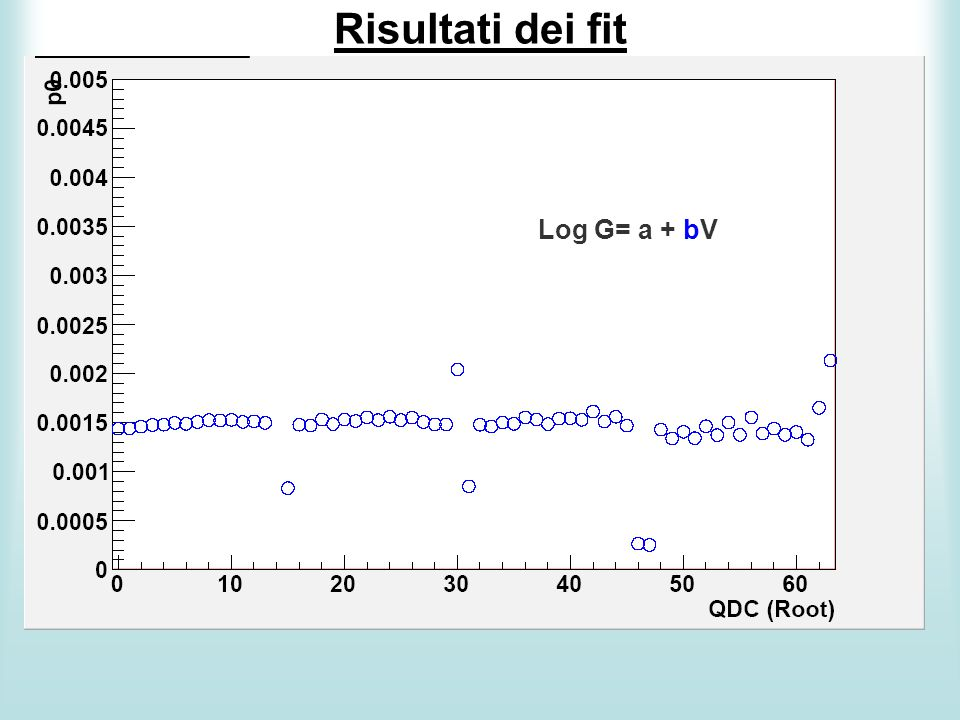 Risultati dei fit Log G= a + bV