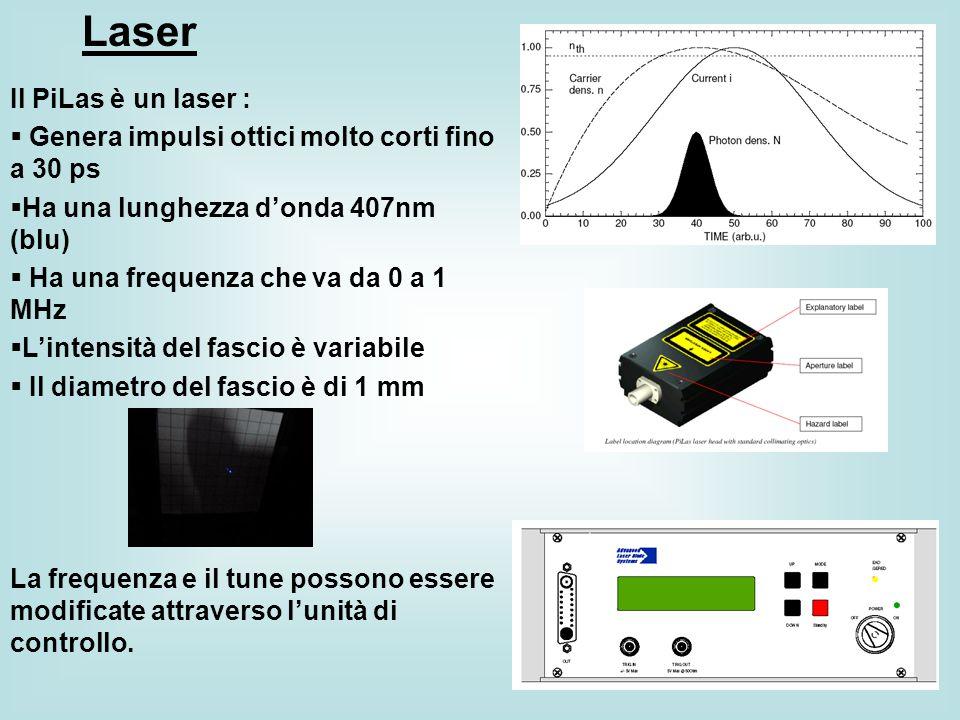 Laser Il PiLas è un laser :