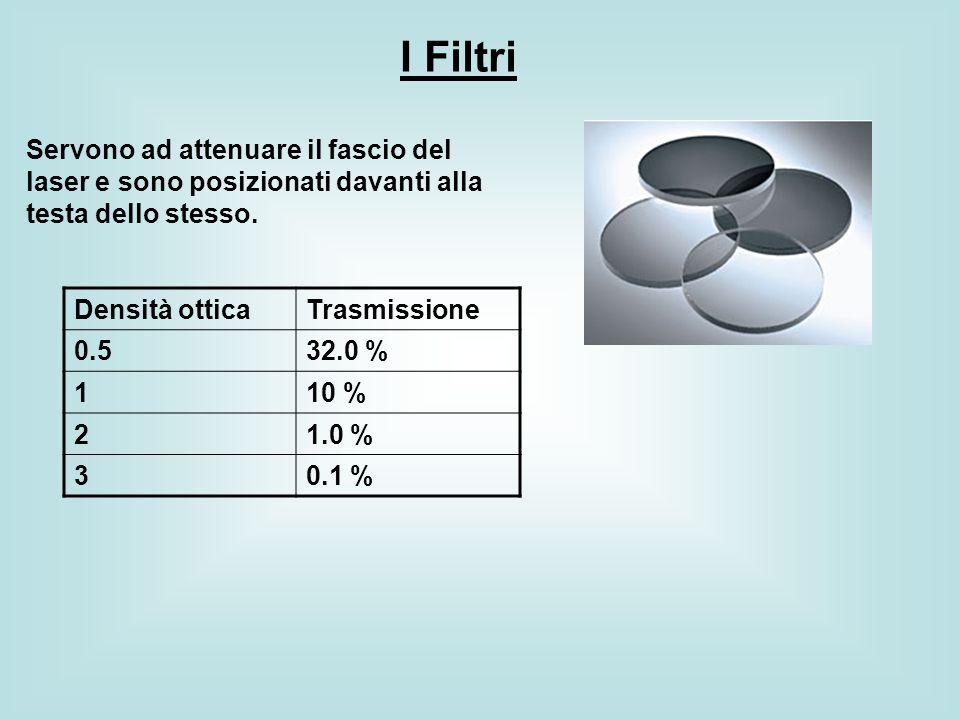 I Filtri Servono ad attenuare il fascio del laser e sono posizionati davanti alla testa dello stesso.