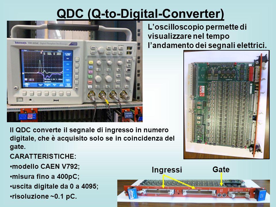 QDC (Q-to-Digital-Converter)