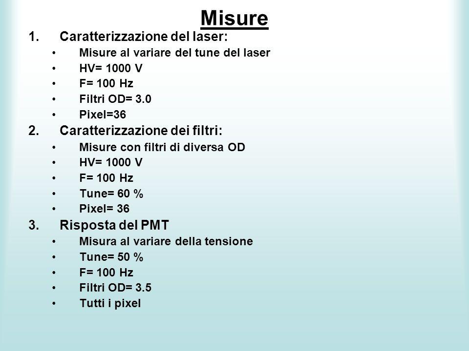 Misure Caratterizzazione del laser: Caratterizzazione dei filtri: