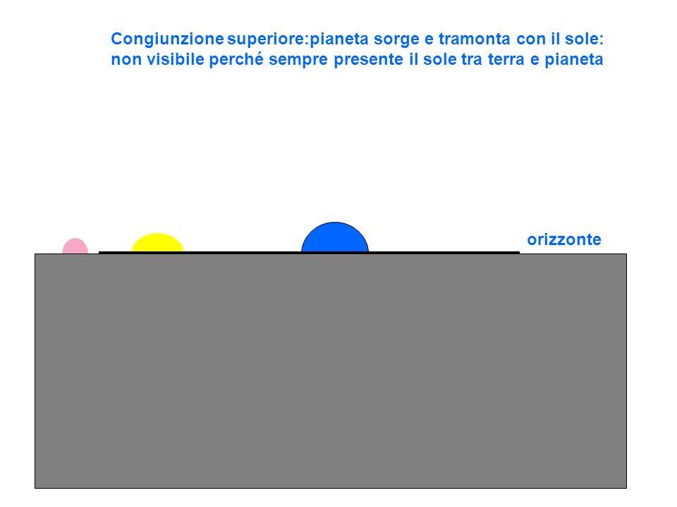 Congiunzione superiore:pianeta sorge e tramonta con il sole: non visibile perché sempre presente il sole tra terra e pianeta