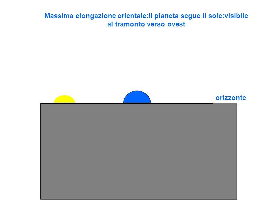 Massima elongazione orientale:il pianeta segue il sole:visibile al tramonto verso ovest