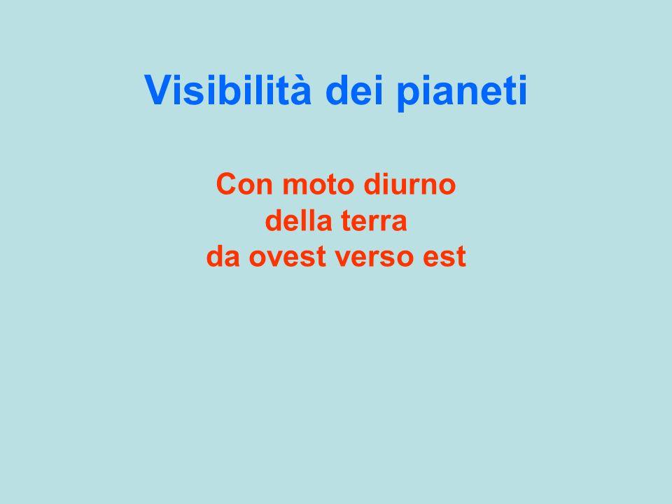 Visibilità dei pianeti