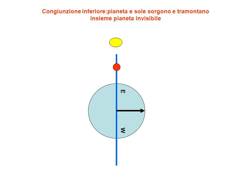 Congiunzione inferiore:pianeta e sole sorgono e tramontano insieme pianeta invisibile