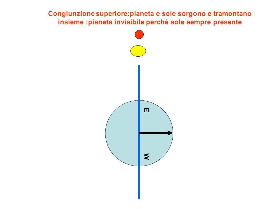 Congiunzione superiore:pianeta e sole sorgono e tramontano insieme :pianeta invisibile perché sole sempre presente