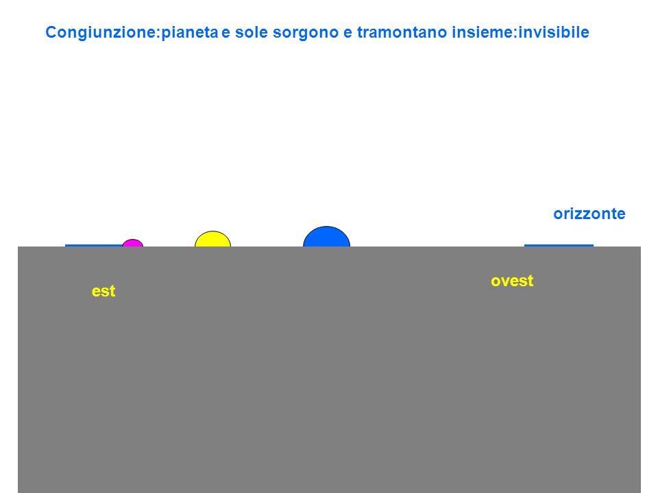 Congiunzione:pianeta e sole sorgono e tramontano insieme:invisibile