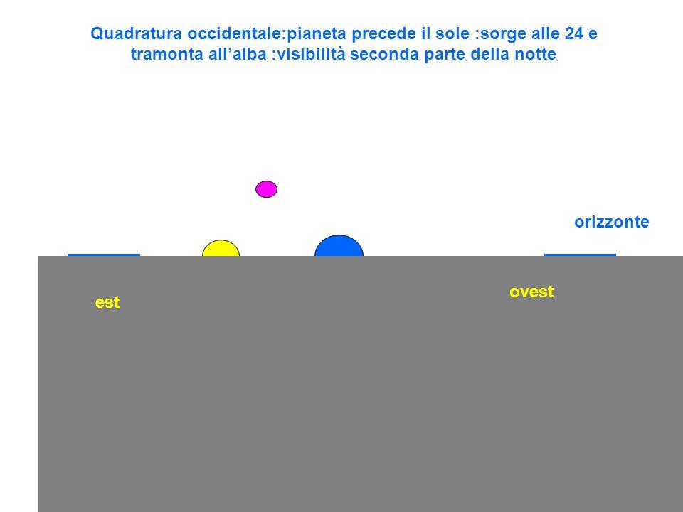 Quadratura occidentale:pianeta precede il sole :sorge alle 24 e tramonta all'alba :visibilità seconda parte della notte