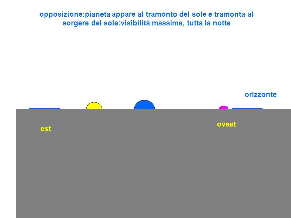 opposizione:pianeta appare al tramonto del sole e tramonta al sorgere del sole:visibilità massima, tutta la notte