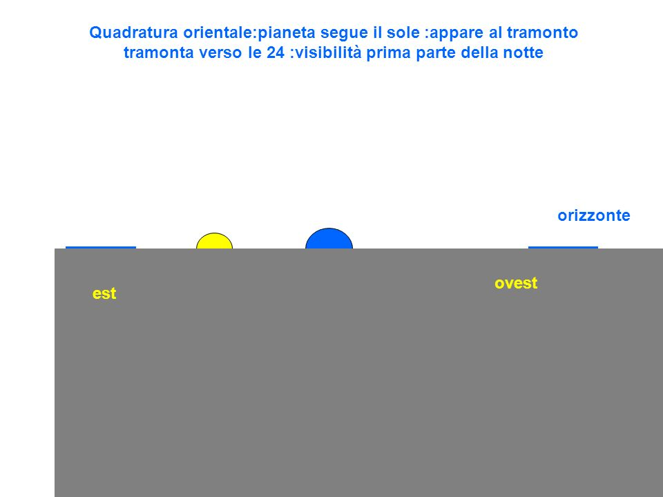 Quadratura orientale:pianeta segue il sole :appare al tramonto tramonta verso le 24 :visibilità prima parte della notte