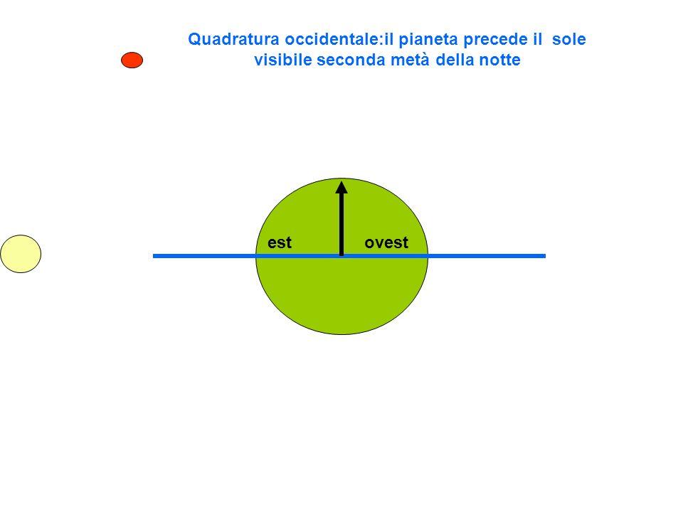Quadratura occidentale:il pianeta precede il sole visibile seconda metà della notte