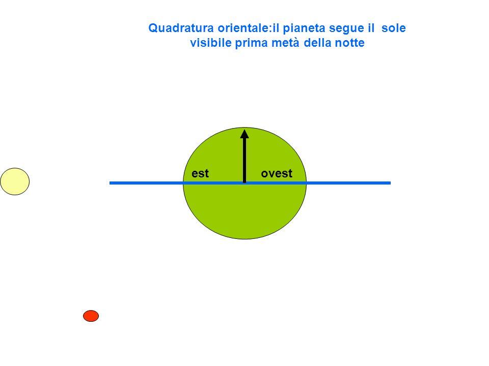 Quadratura orientale:il pianeta segue il sole visibile prima metà della notte