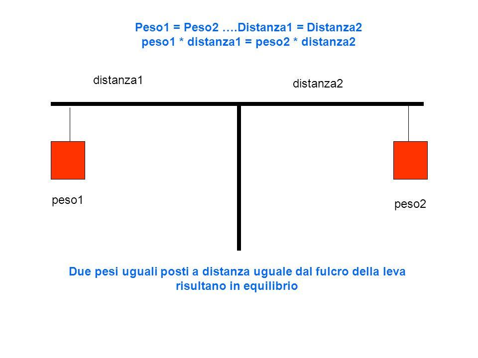 Peso1 = Peso2 …. Distanza1 = Distanza2 peso1. distanza1 = peso2