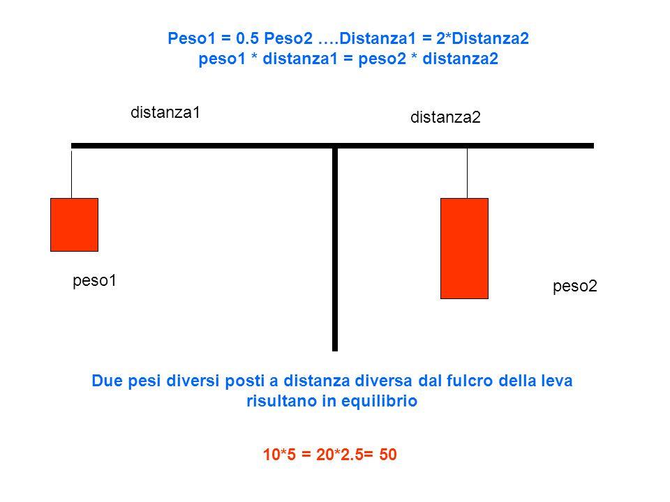 Peso1 = 0.5 Peso2 ….Distanza1 = 2*Distanza2 peso1 * distanza1 = peso2 * distanza2