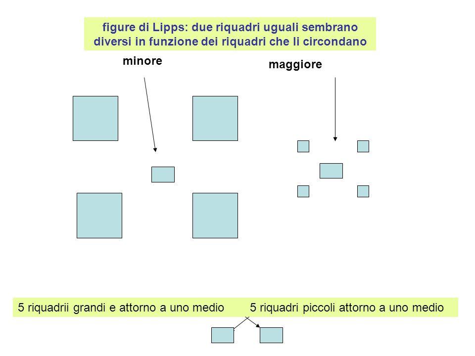 figure di Lipps: due riquadri uguali sembrano diversi in funzione dei riquadri che li circondano