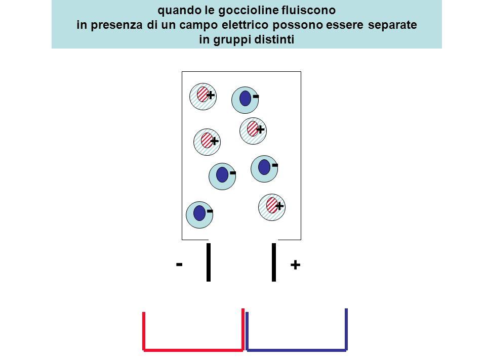 quando le goccioline fluiscono in presenza di un campo elettrico possono essere separate in gruppi distinti