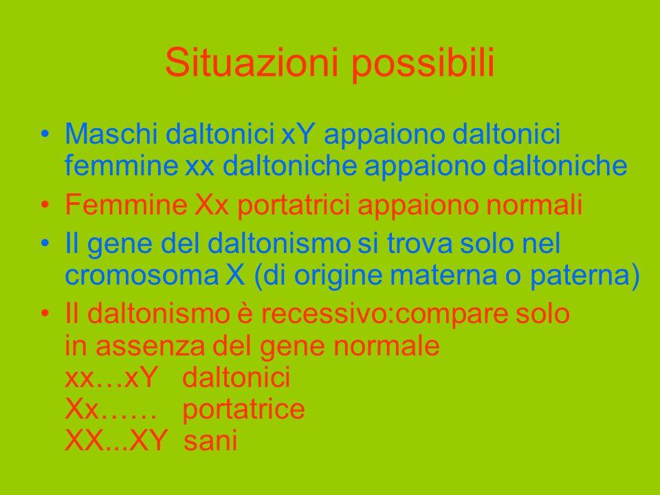 Situazioni possibili Maschi daltonici xY appaiono daltonici femmine xx daltoniche appaiono daltoniche.