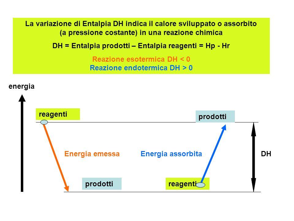 DH = Entalpia prodotti – Entalpia reagenti = Hp - Hr