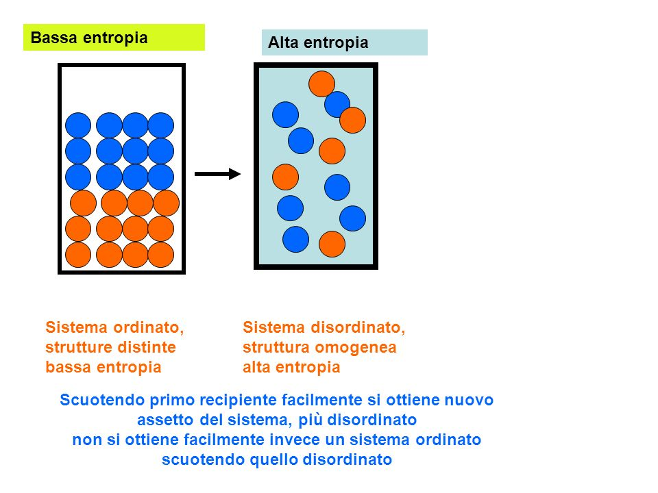 Bassa entropia Alta entropia. Sistema ordinato, strutture distinte bassa entropia. Sistema disordinato, struttura omogenea alta entropia.