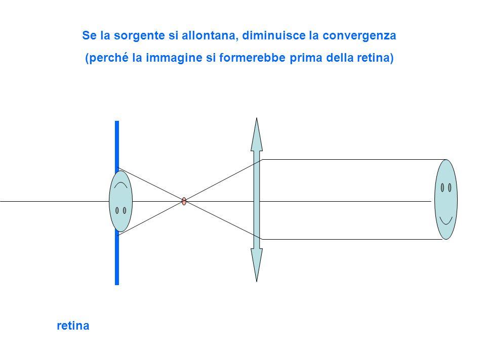 Se la sorgente si allontana, diminuisce la convergenza