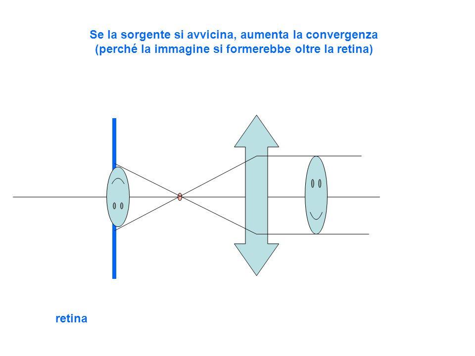 Se la sorgente si avvicina, aumenta la convergenza (perché la immagine si formerebbe oltre la retina)