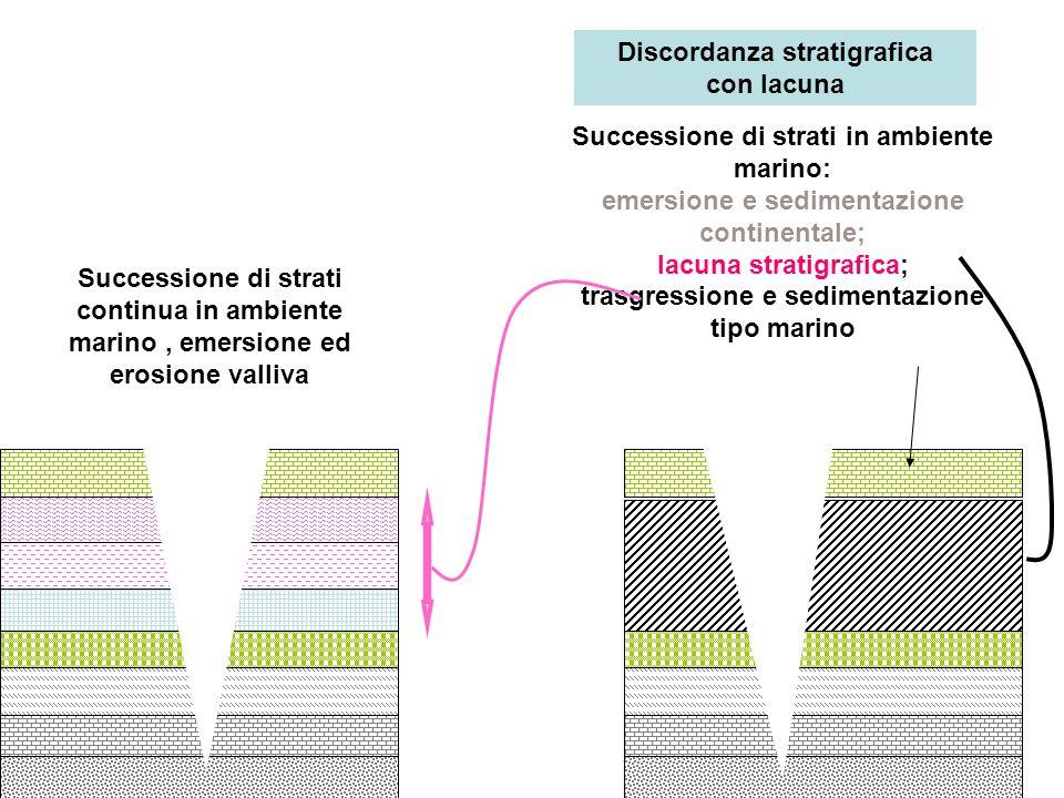 Discordanza stratigrafica con lacuna
