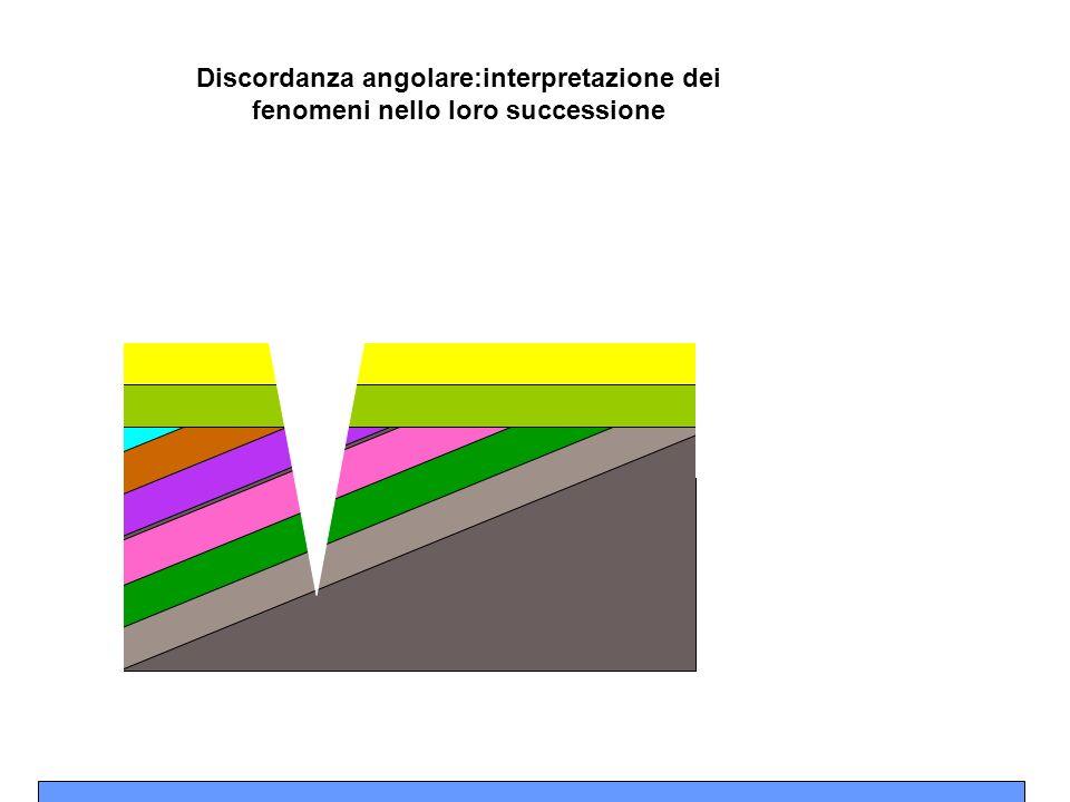 Discordanza angolare:interpretazione dei fenomeni nello loro successione