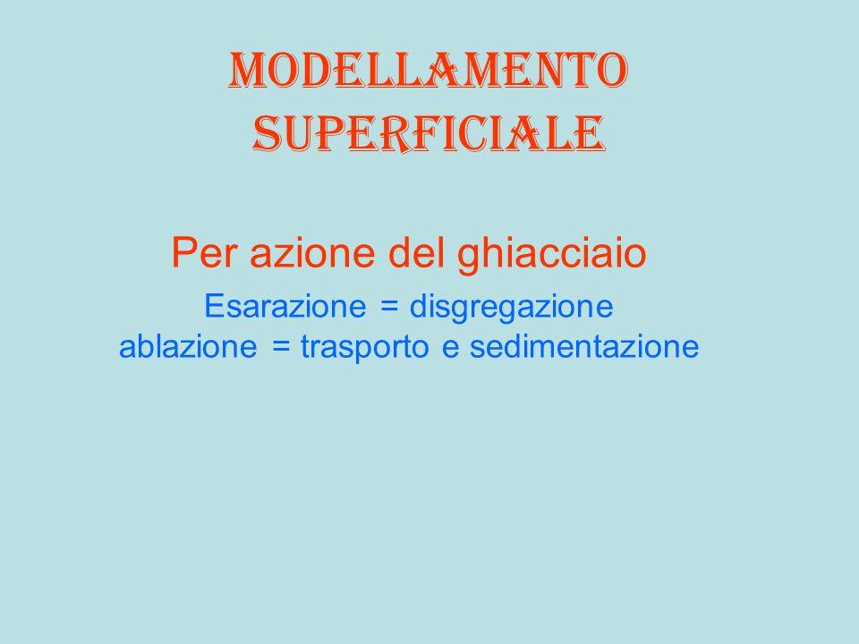 Modellamento superficiale