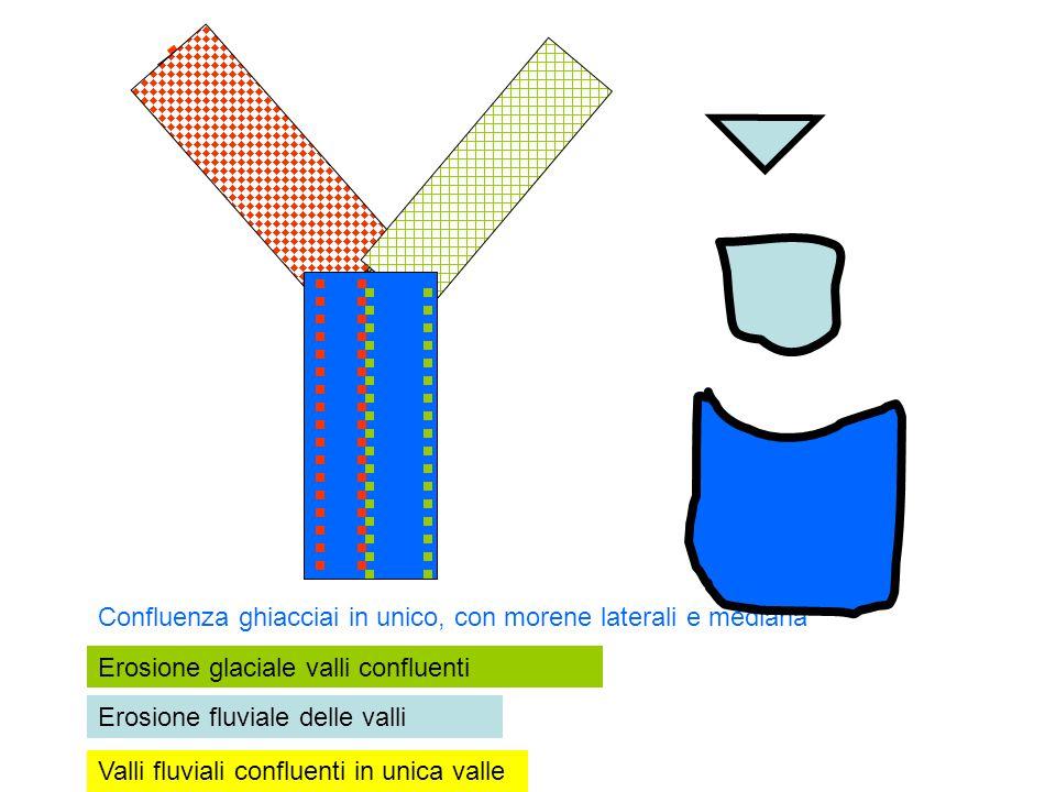 Confluenza ghiacciai in unico, con morene laterali e mediana