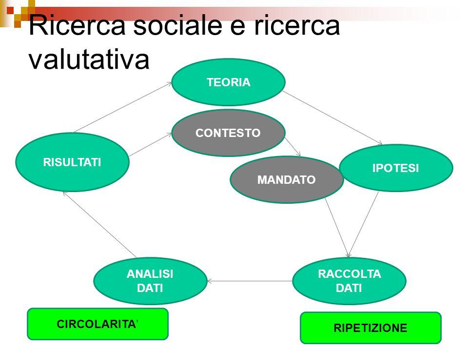 Ricerca sociale e ricerca valutativa