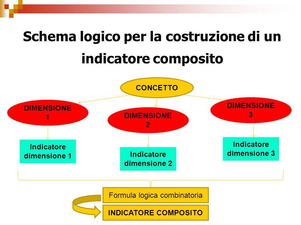 Schema logico per la costruzione di un indicatore composito