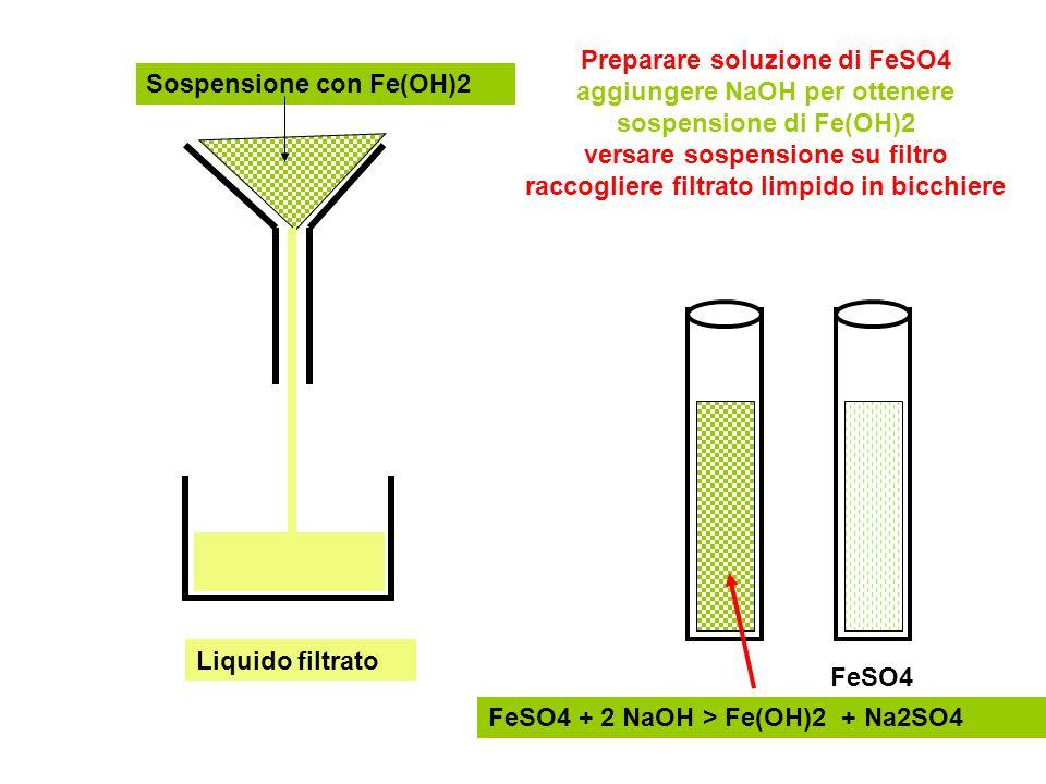 Preparare soluzione di FeSO4 aggiungere NaOH per ottenere sospensione di Fe(OH)2 versare sospensione su filtro raccogliere filtrato limpido in bicchiere