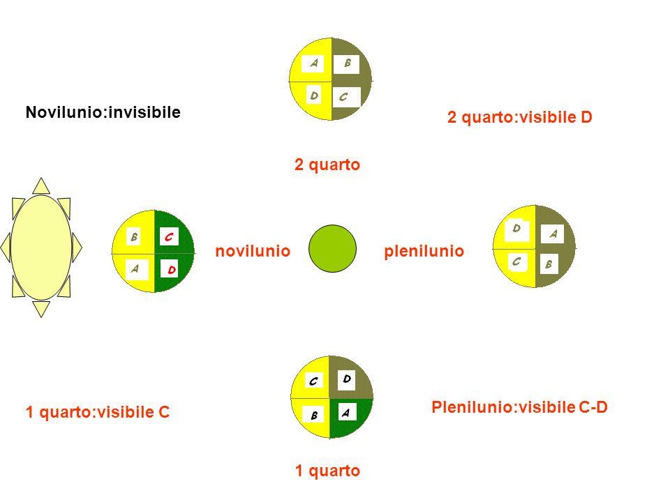 2 quarto 2 quarto:visibile D. novilunio. Novilunio:invisibile. plenilunio. Plenilunio:visibile C-D.