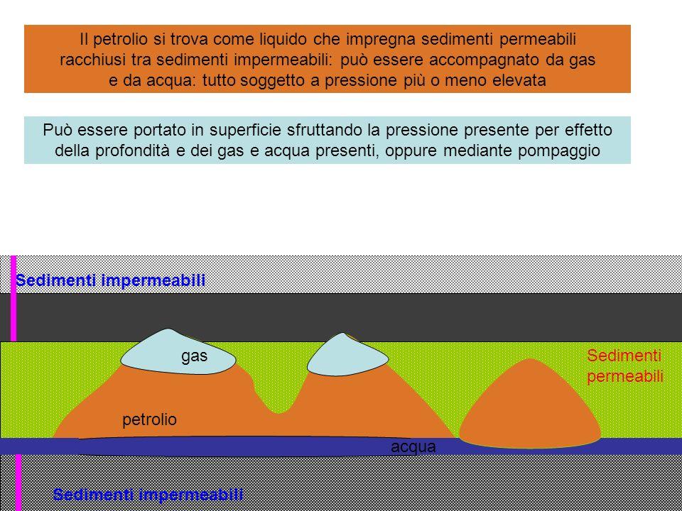 Il petrolio si trova come liquido che impregna sedimenti permeabili racchiusi tra sedimenti impermeabili: può essere accompagnato da gas e da acqua: tutto soggetto a pressione più o meno elevata